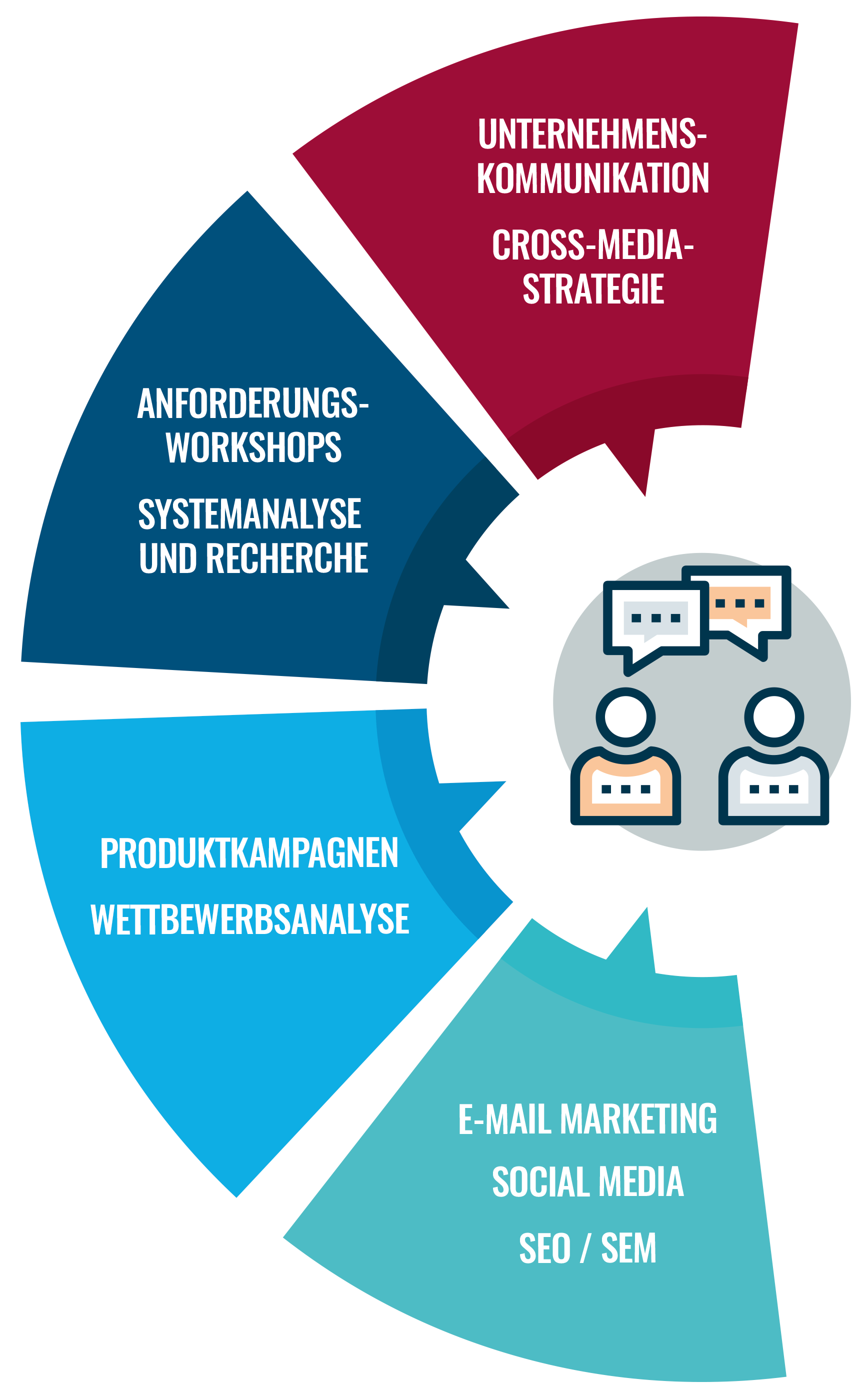 "Leistungsübersicht Barth Medienhaus ""Consulting & Strategie"": Cross-Media-Strategie, Unternehmenskommunikation, Anforderungsworkshops, Produktkampagnen, E-Mail-Marketing, SEM, Social Media"